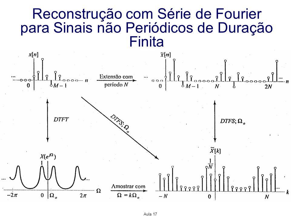 Aula 17 Reconstrução com Série de Fourier para Sinais não Periódicos de Duração Finita