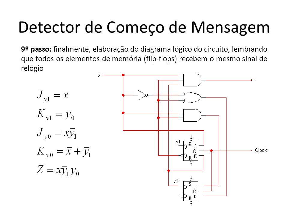 Detector de Começo de Mensagem 9º passo: finalmente, elaboração do diagrama lógico do circuito, lembrando que todos os elementos de memória (flip-flops) recebem o mesmo sinal de relógio