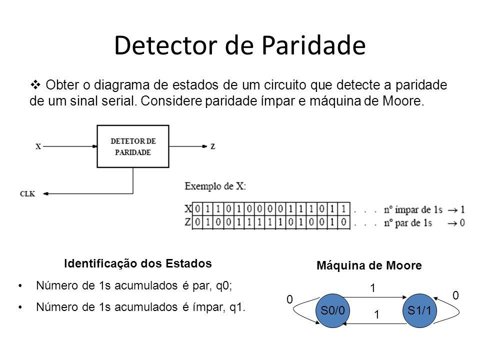Detector de Paridade Obter o diagrama de estados de um circuito que detecte a paridade de um sinal serial.
