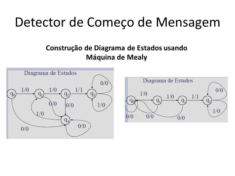 Detector de Começo de Mensagem 3º passo: escrever a tabela de estados, com os estados atuais, próximos estados e saídas