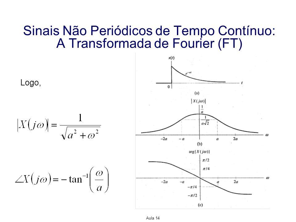 Aula 14 Sinais Não Periódicos de Tempo Contínuo: A Transformada de Fourier (FT) Exemplo: Encontre a FT de Solução: x(t) é absolutamente integrável desde que T<.