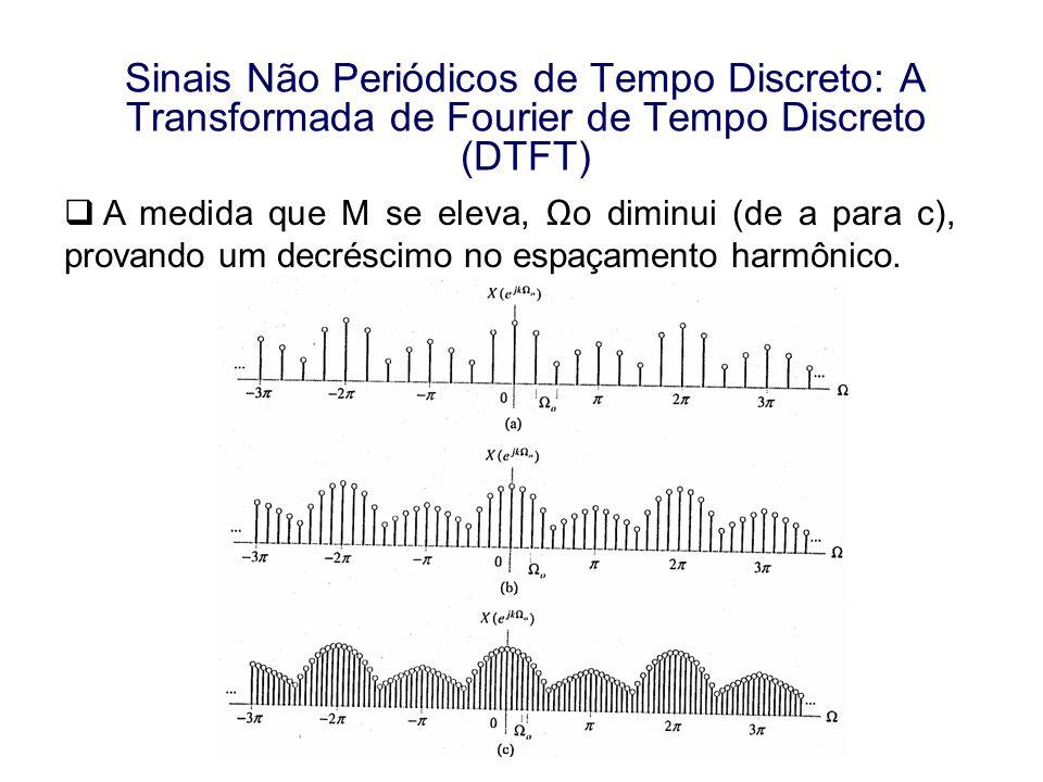 Sinais Não Periódicos de Tempo Discreto: A Transformada de Fourier de Tempo Discreto (DTFT) A medida que M se eleva, o diminui (de a para c), provando