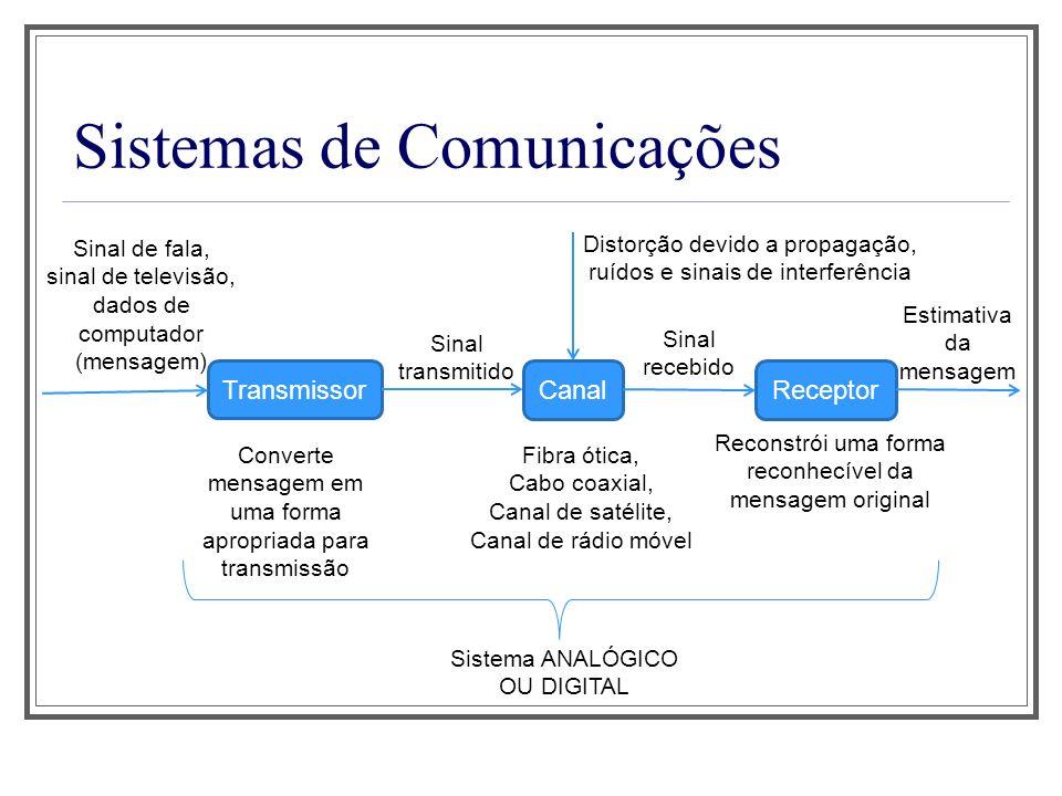 Sistemas de Comunicações Transmissor Sinal de fala, sinal de televisão, dados de computador (mensagem) CanalReceptor Sinal transmitido Converte mensag