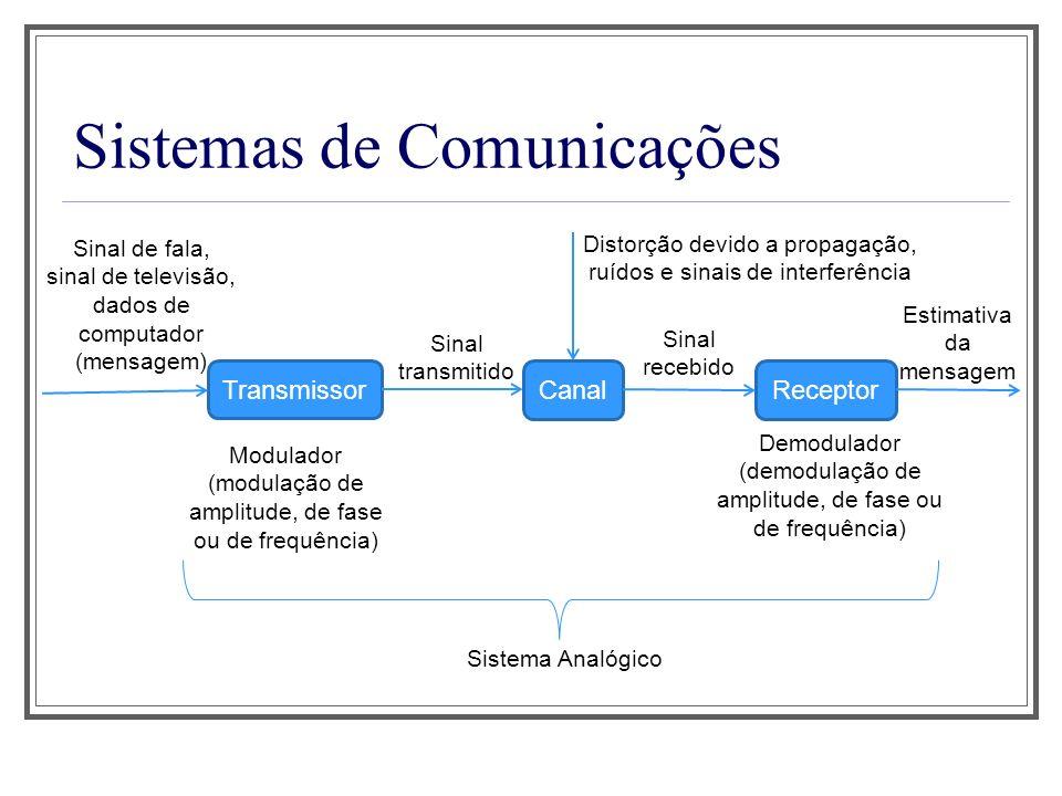 Sistemas de Comunicações Transmissor Sinal de fala, sinal de televisão, dados de computador (mensagem) CanalReceptor Sinal transmitido Modulador (modu