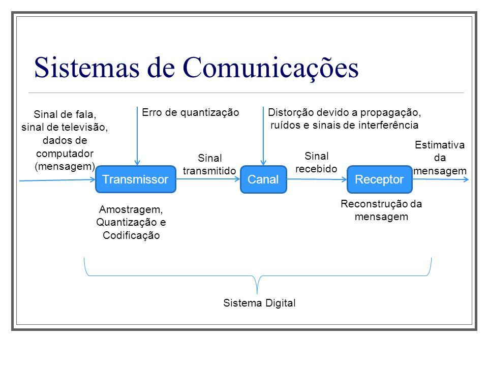 Sistemas de Comunicações Transmissor Sinal de fala, sinal de televisão, dados de computador (mensagem) CanalReceptor Sinal transmitido Amostragem, Qua