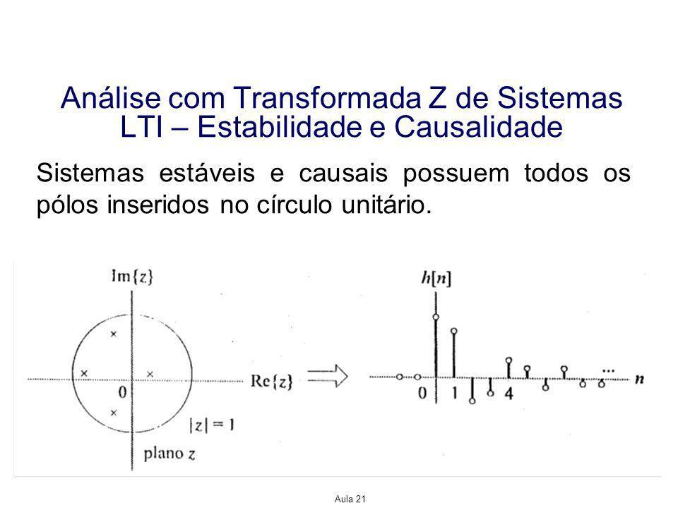 Aula 21 Análise com Transformada Z de Sistemas LTI – Estabilidade e Causalidade Sistemas estáveis e causais possuem todos os pólos inseridos no círculo unitário.