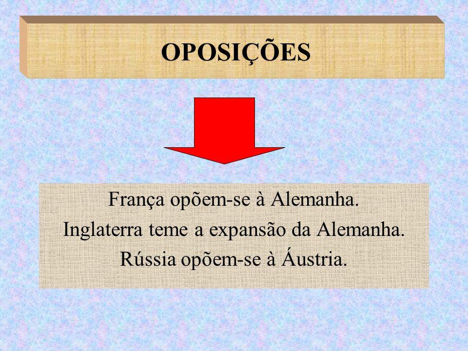 OPOSIÇÕES França opõem-se à Alemanha. Inglaterra teme a expansão da Alemanha. Rússia opõem-se à Áustria.