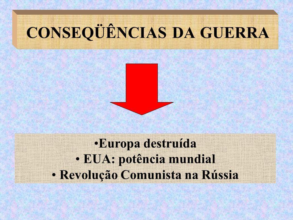 CONSEQÜÊNCIAS DA GUERRA Europa destruída EUA: potência mundial Revolução Comunista na Rússia
