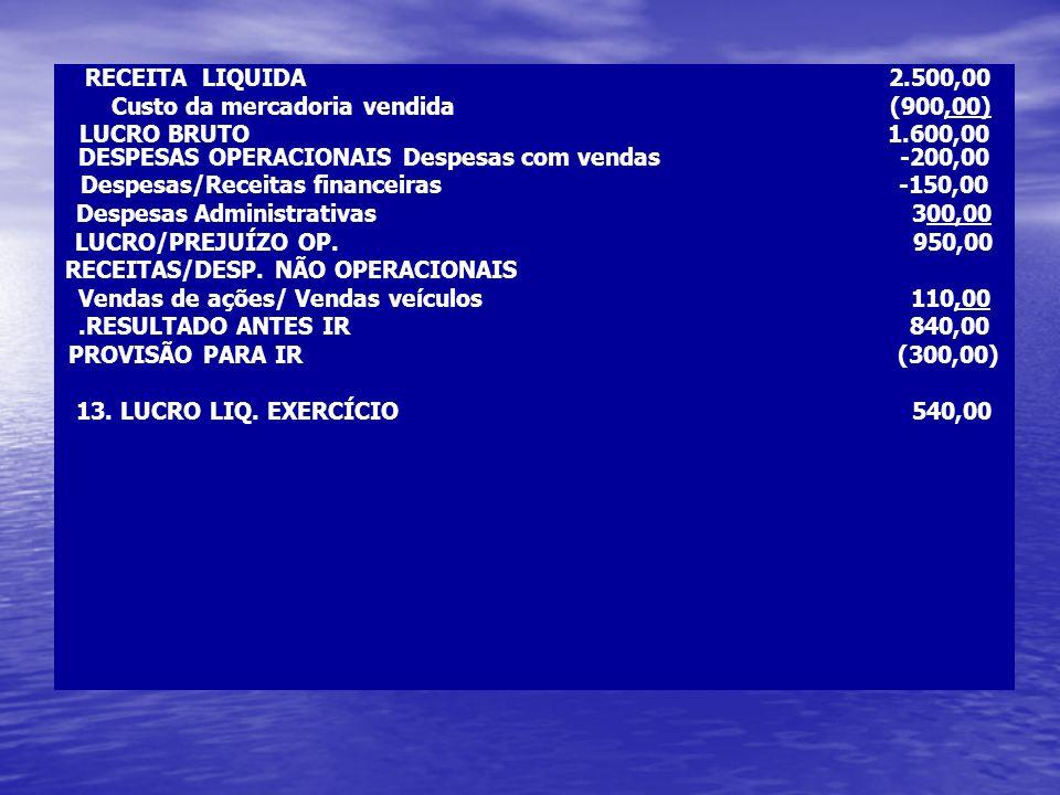 RECEITA LIQUIDA 2.500,00 Custo da mercadoria vendida (900,00) LUCRO BRUTO 1.600,00 DESPESAS OPERACIONAIS Despesas com vendas -200,00 Despesas/Receitas
