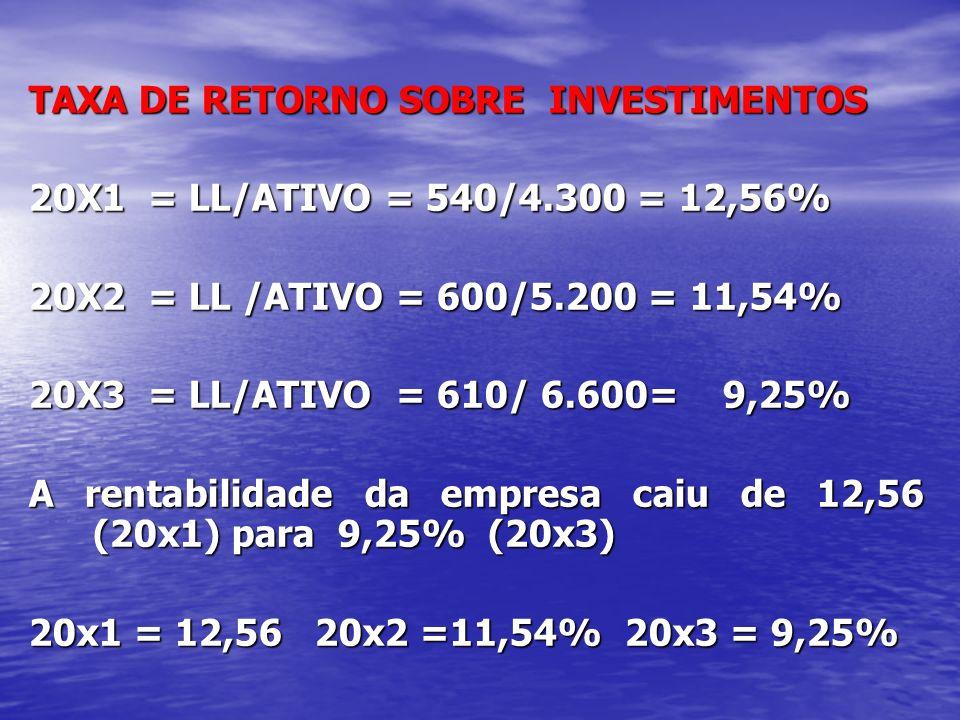 TAXA DE RETORNO SOBRE INVESTIMENTOS 20X1 = LL/ATIVO = 540/4.300 = 12,56% 20X2 = LL /ATIVO = 600/5.200 = 11,54% 20X3 = LL/ATIVO = 610/ 6.600= 9,25% A r