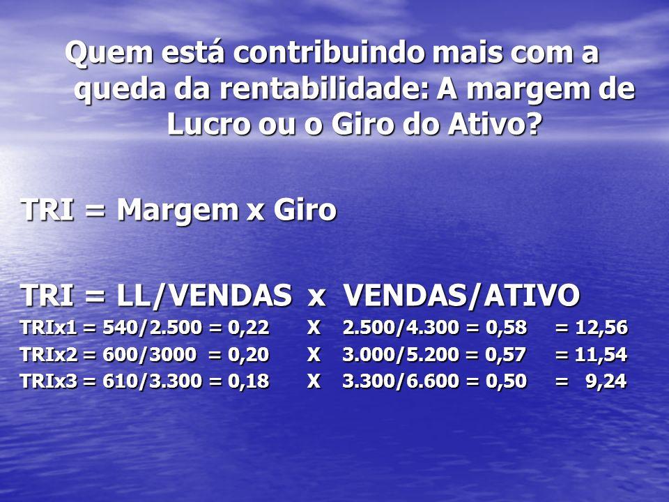Quem está contribuindo mais com a queda da rentabilidade: A margem de Lucro ou o Giro do Ativo? TRI = Margem x Giro TRI = LL/VENDAS x VENDAS/ATIVO TRI