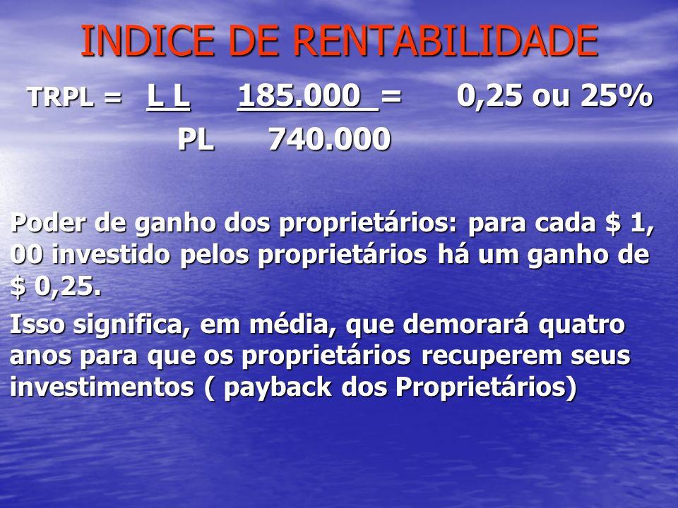 INDICE DE RENTABILIDADE TRPL = L L 185.000 = 0,25 ou 25% PL 740.000 PL 740.000 Poder de ganho dos proprietários: para cada $ 1, 00 investido pelos pro