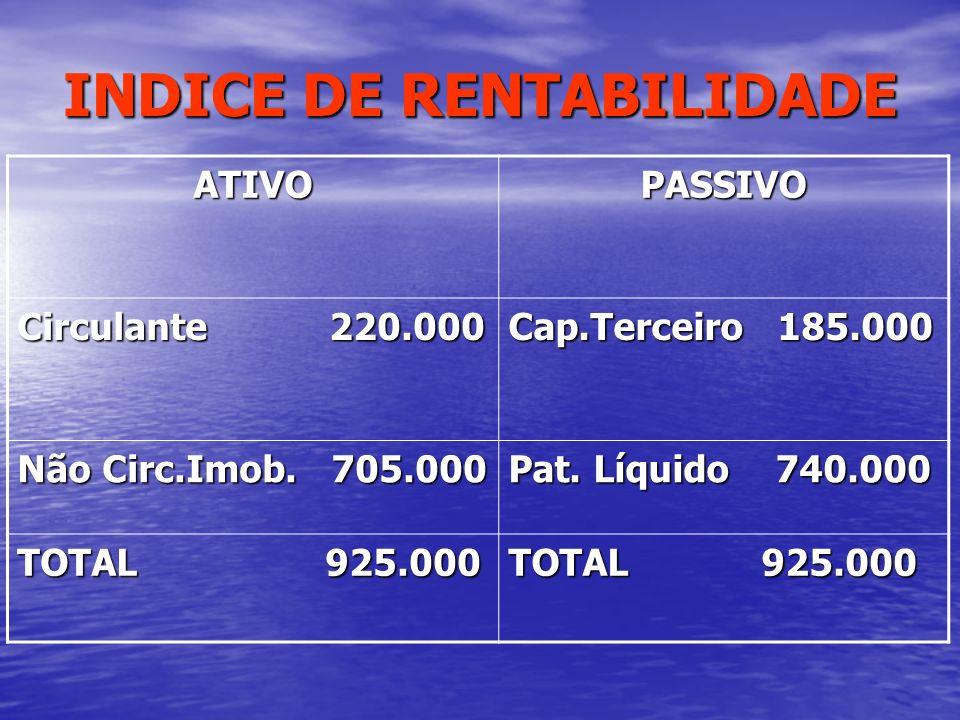 INDICE DE RENTABILIDADE ATIVOPASSIVO Circulante 220.000 Cap.Terceiro 185.000 Não Circ.Imob. 705.000 Pat. Líquido 740.000 TOTAL 925.000