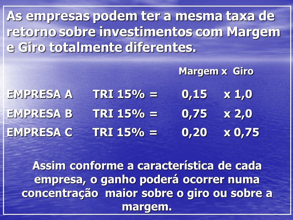 As empresas podem ter a mesma taxa de retorno sobre investimentos com Margem e Giro totalmente diferentes. Margem x Giro Margem x Giro EMPRESA A TRI 1