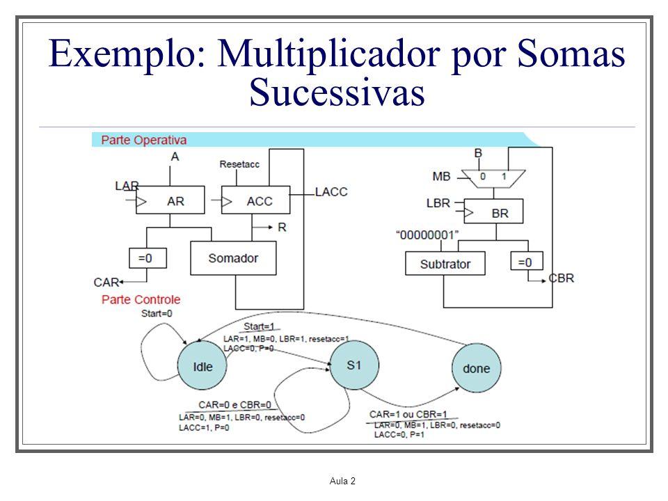 Aula 2 Exemplo: Multiplicador por Somas Sucessivas