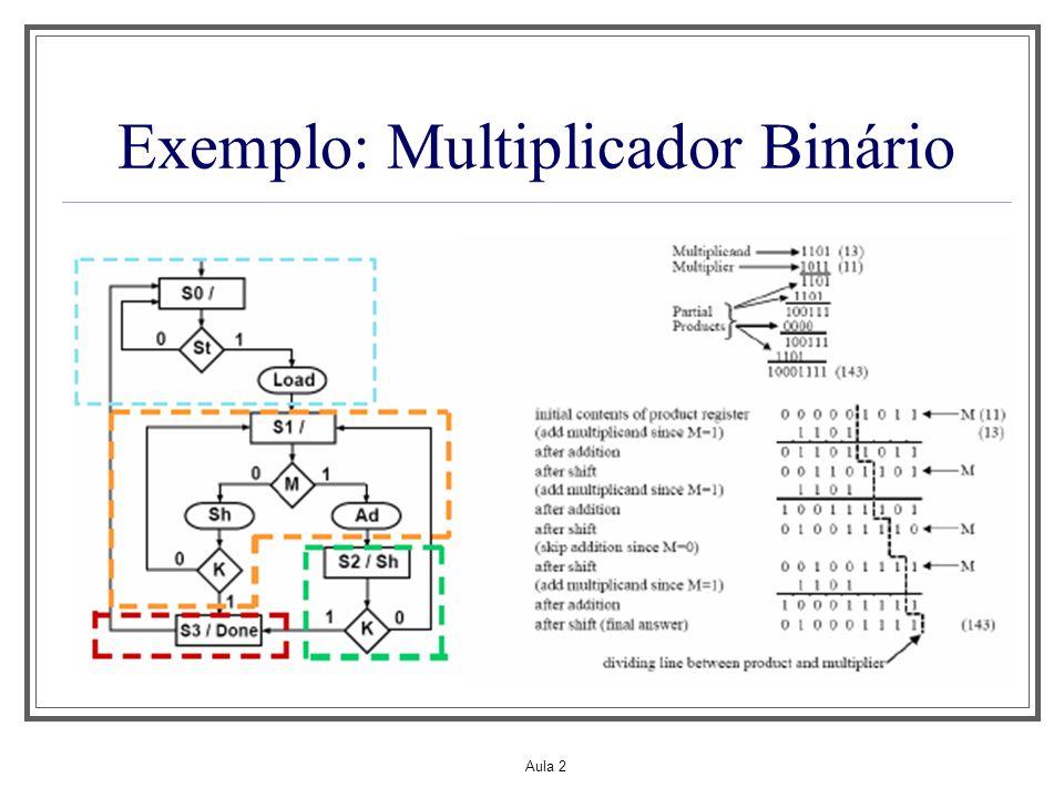 Aula 2 Exemplo: Multiplicador Binário