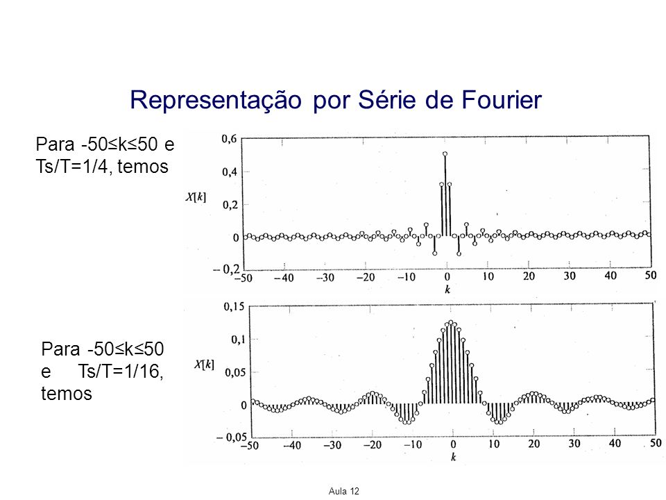 Aula 12 Representação por Série de Fourier Para -50k50 e Ts/T=1/4, temos Para -50k50 e Ts/T=1/16, temos