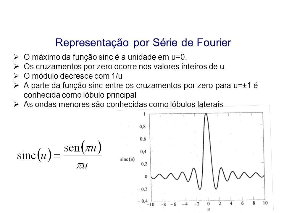 Aula 12 Representação por Série de Fourier O máximo da função sinc é a unidade em u=0. Os cruzamentos por zero ocorre nos valores inteiros de u. O mód