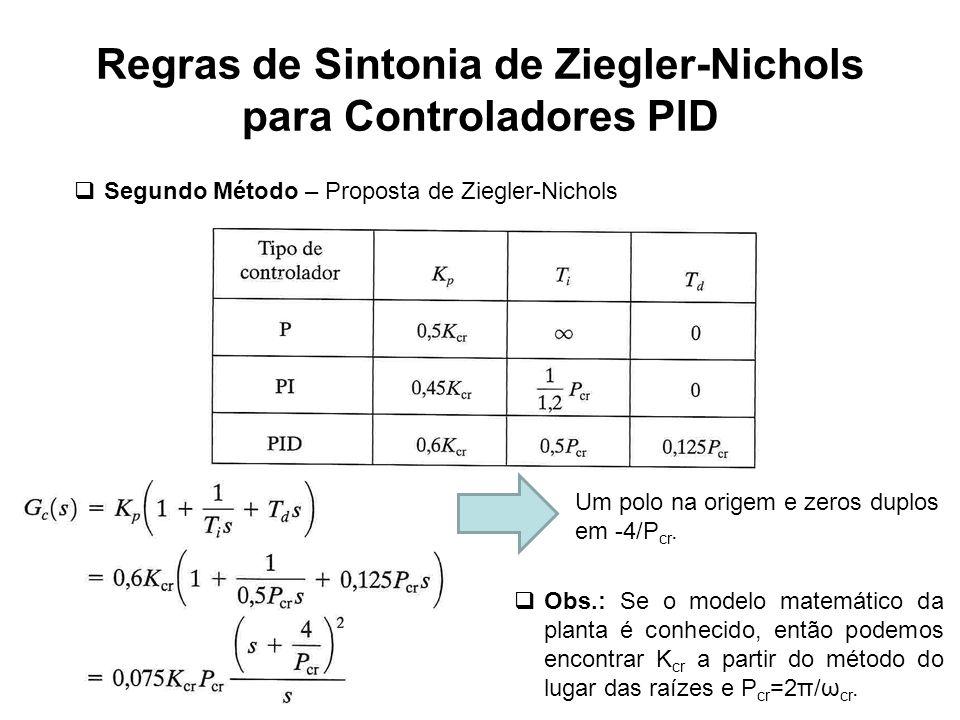 Regras de Sintonia de Ziegler-Nichols para Controladores PID Segundo Método – Proposta de Ziegler-Nichols Um polo na origem e zeros duplos em -4/P cr.