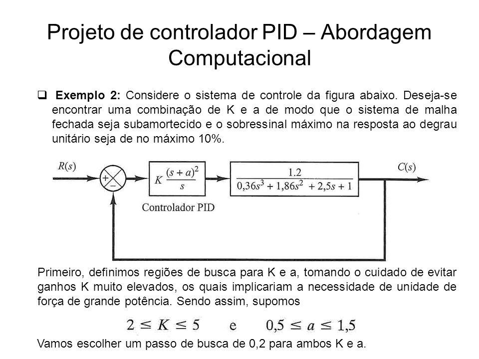 Projeto de controlador PID – Abordagem Computacional Exemplo 2: Considere o sistema de controle da figura abaixo. Deseja-se encontrar uma combinação d