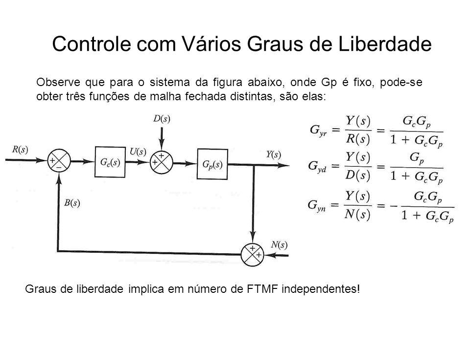 Controle com Vários Graus de Liberdade Observe que para o sistema da figura abaixo, onde Gp é fixo, pode-se obter três funções de malha fechada distin