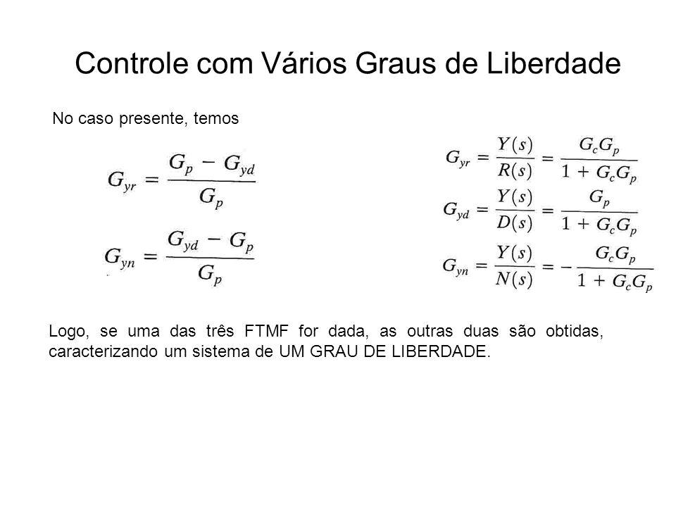 Controle com Vários Graus de Liberdade No caso presente, temos Logo, se uma das três FTMF for dada, as outras duas são obtidas, caracterizando um sist
