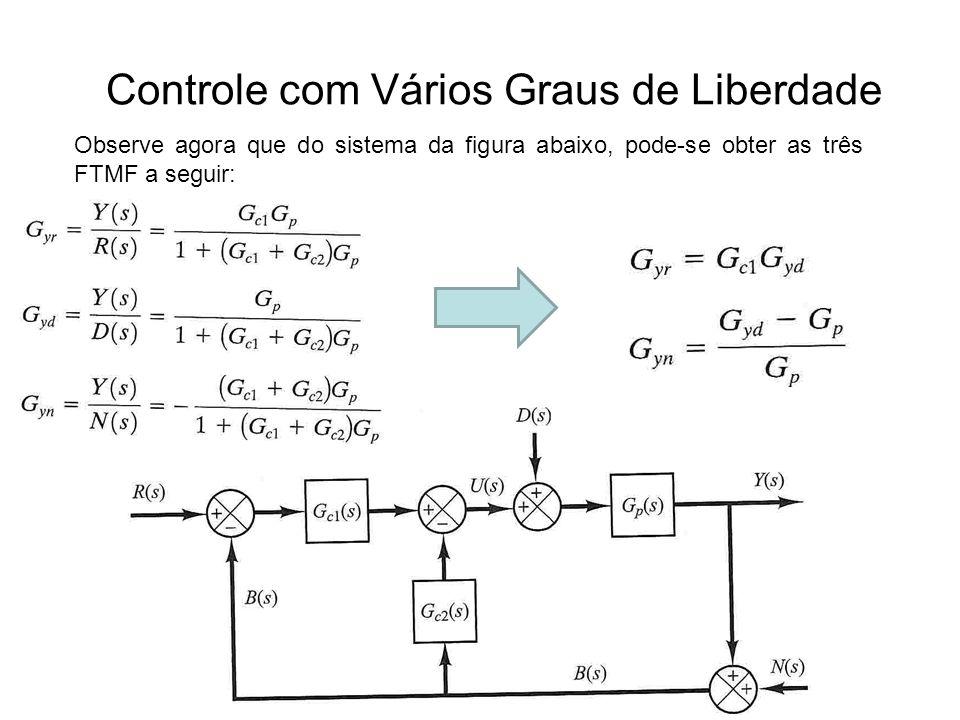 Controle com Vários Graus de Liberdade Observe agora que do sistema da figura abaixo, pode-se obter as três FTMF a seguir: