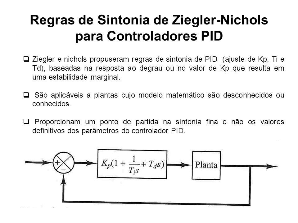 Regras de Sintonia de Ziegler-Nichols para Controladores PID Existem dois métodos denominados regras de sintonia de Ziegler-Nichols: a saber: Primeiro Método – obtém-se experimentalmente a resposta da planta a uma entrada em degrau unitário