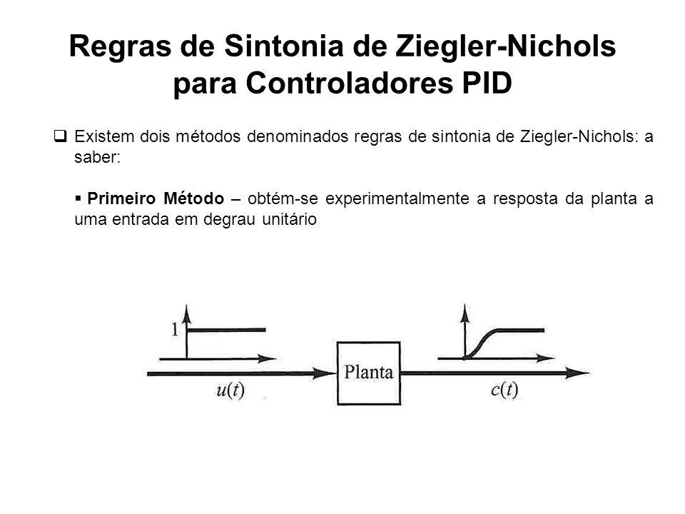 Regras de Sintonia de Ziegler-Nichols para Controladores PID Primeiro Método – Se aplica se a planta não possui integradores ou polos complexos conjugados dominantes.