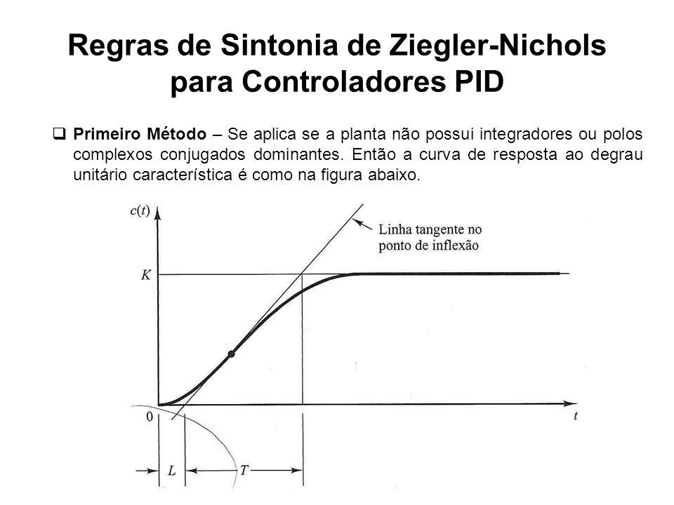 Regras de Sintonia de Ziegler-Nichols para Controladores PID Primeiro Método – Se aplica se a planta não possui integradores ou polos complexos conjug