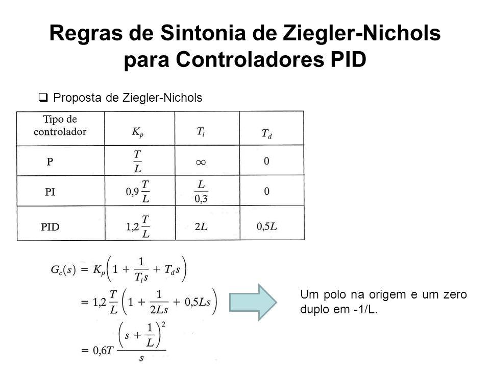 Regras de Sintonia de Ziegler-Nichols para Controladores PID Conclusão: Analizando o lugar das raizes do sistema compensado, pode-se verificar que o aumento do ganho Kp imediatamente a partir dos valores sugeridos pelo método de Ziegler-Nichols não contribui para a diminuição do sobressinal (ξ0,3 para uma ampla faixa de valores para K).