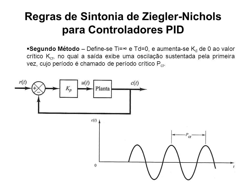 Regras de Sintonia de Ziegler-Nichols para Controladores PID Segundo Método – Define-se Ti= e Td=0, e aumenta-se K d de 0 ao valor crítico K cr, no qu