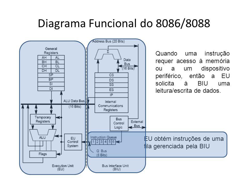 Unidade de Execução do 8086/8088 Contém uma ALU para realização de operações aritméticas (+,-,* e /) e lógicas (AND, OR, NOT e XOR) Contém registradores endereçados por nome para armazenamento temporário durante operações A ALU pode realizar operações de 8 ou 16 bits