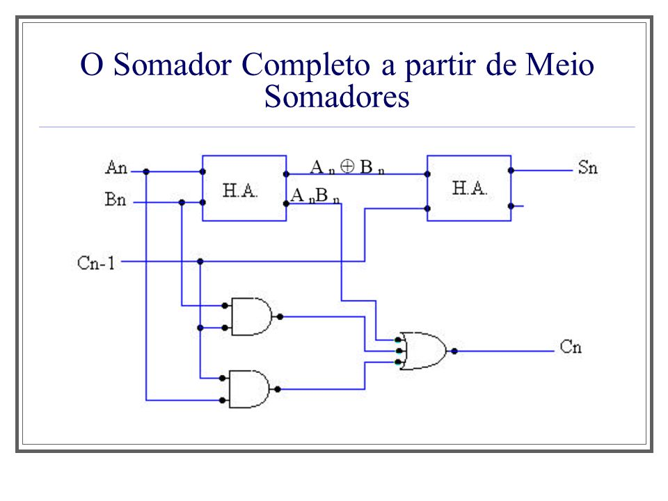 O Somador Completo a partir de Meio Somadores