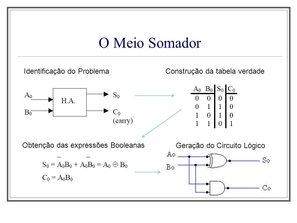 O Meio Somador Identificação do ProblemaConstrução da tabela verdade Obtenção das expressões Booleanas Geração do Circuito Lógico