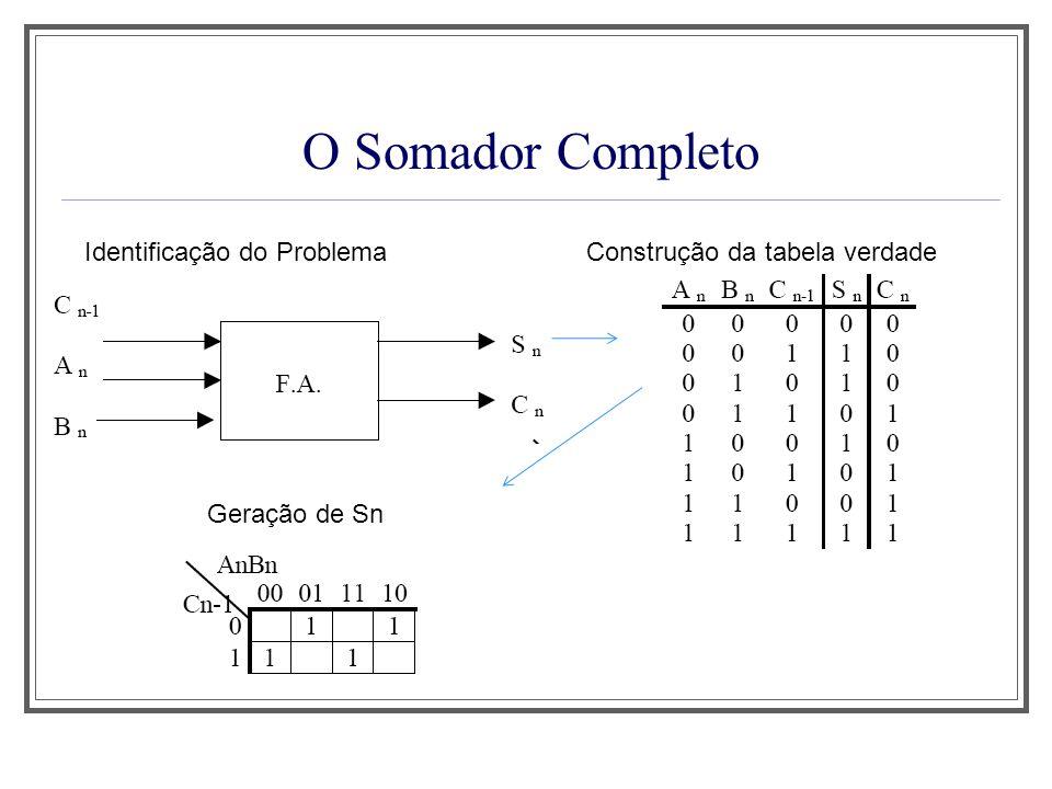 O Somador Completo Identificação do ProblemaConstrução da tabela verdade Geração de Sn