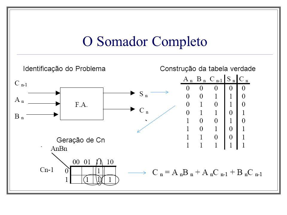 O Subtrator de 4 Bits em Complemento de 2 Considerando Minuendo (M) < Subtraendo (S) Neste caso não há estouro, isto é, C4=0.
