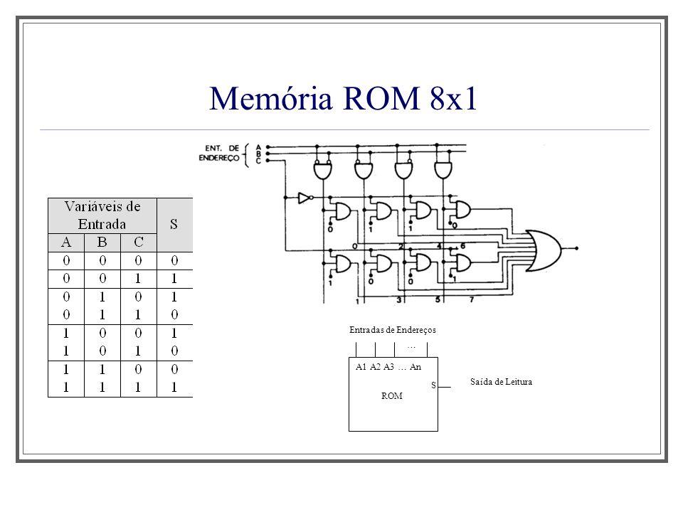 Memória ROM 8x1 Saída de Leitura Entradas de Endereços A1 A2 A3 … An S … ROM