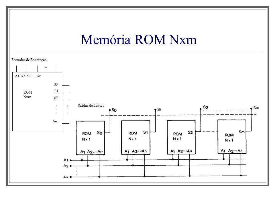 Memória ROM Nxm Saídas de Leitura Entradas de Endereços A1 A2 A3 … An S0 … ROM Nxm S1 S2 Sm............