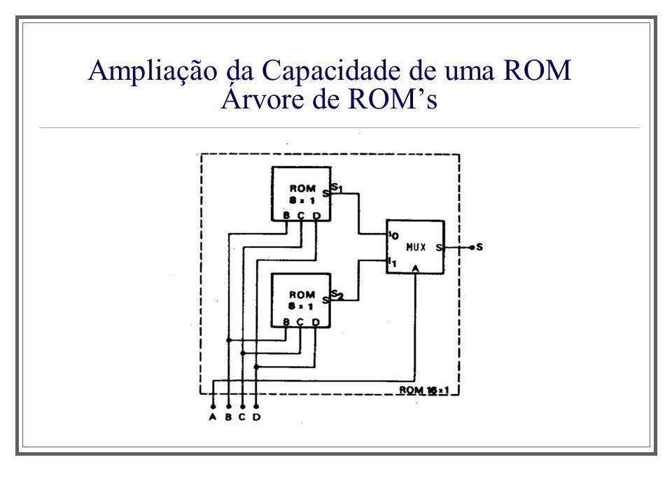Ampliação da Capacidade de uma ROM Árvore de ROMs