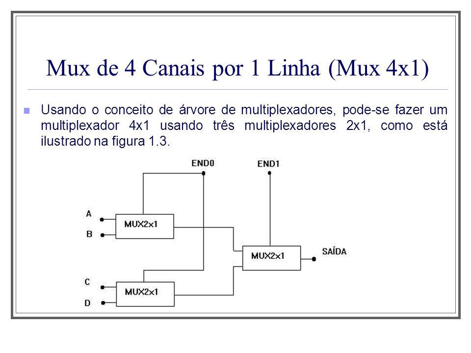 Usando o conceito de árvore de multiplexadores, pode-se fazer um multiplexador 4x1 usando três multiplexadores 2x1, como está ilustrado na figura 1.3.