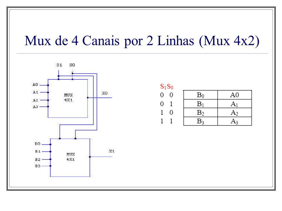 Mux de 4 Canais por 2 Linhas (Mux 4x2)