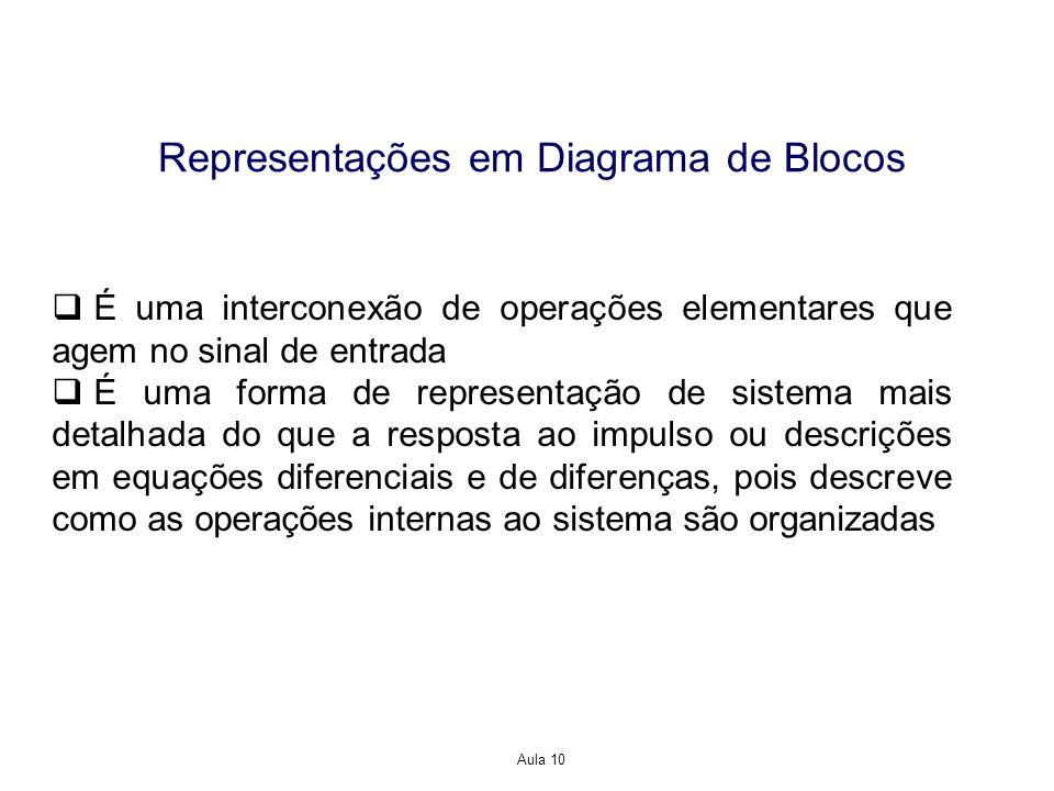 Aula 10 Representações em Diagrama de Blocos É uma interconexão de operações elementares que agem no sinal de entrada É uma forma de representação de