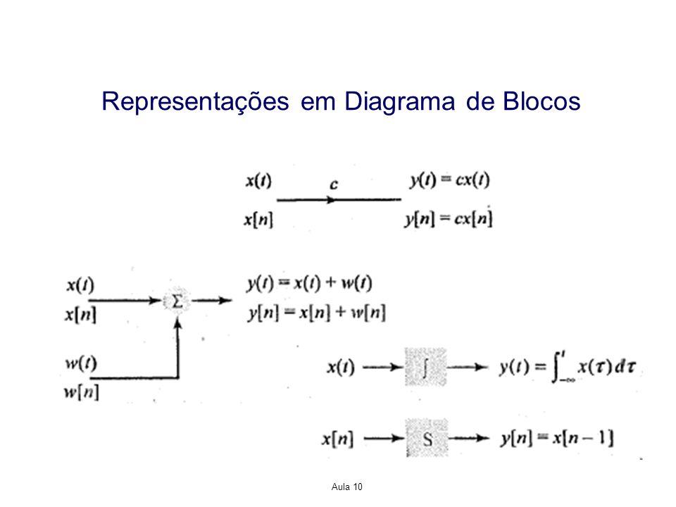 Aula 10 Representações em Diagrama de Blocos