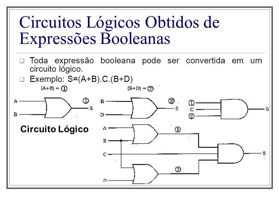 Circuitos Lógicos Obtidos de Expressões Booleanas Toda expressão booleana pode ser convertida em um circuito lógico. Exemplo: S=(A+B).C.(B+D) Circuito