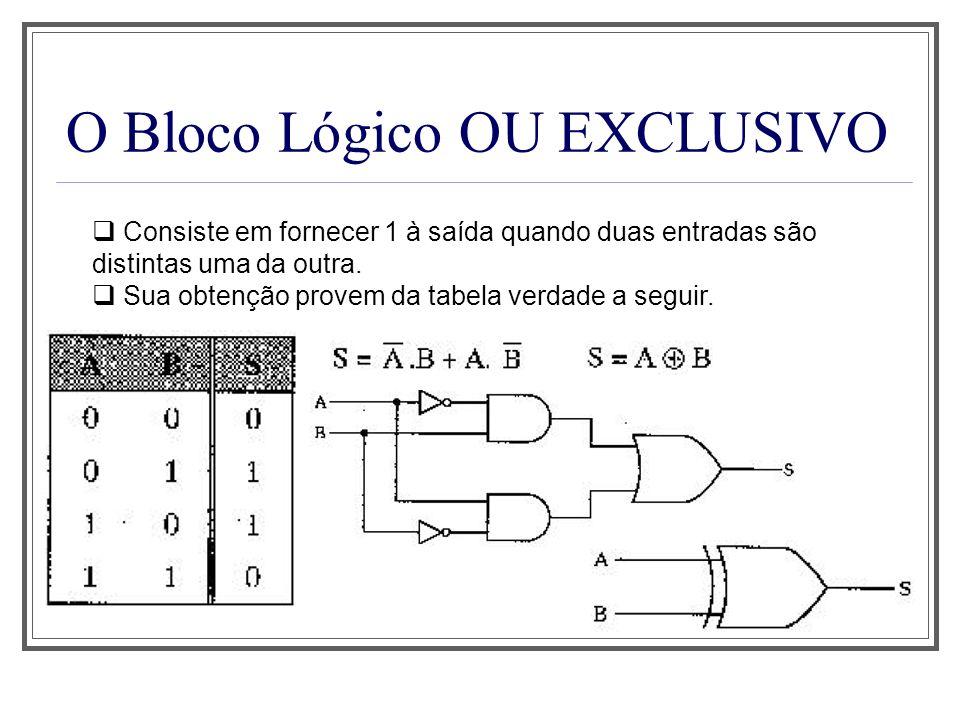 O Bloco Lógico OU EXCLUSIVO Consiste em fornecer 1 à saída quando duas entradas são distintas uma da outra. Sua obtenção provem da tabela verdade a se