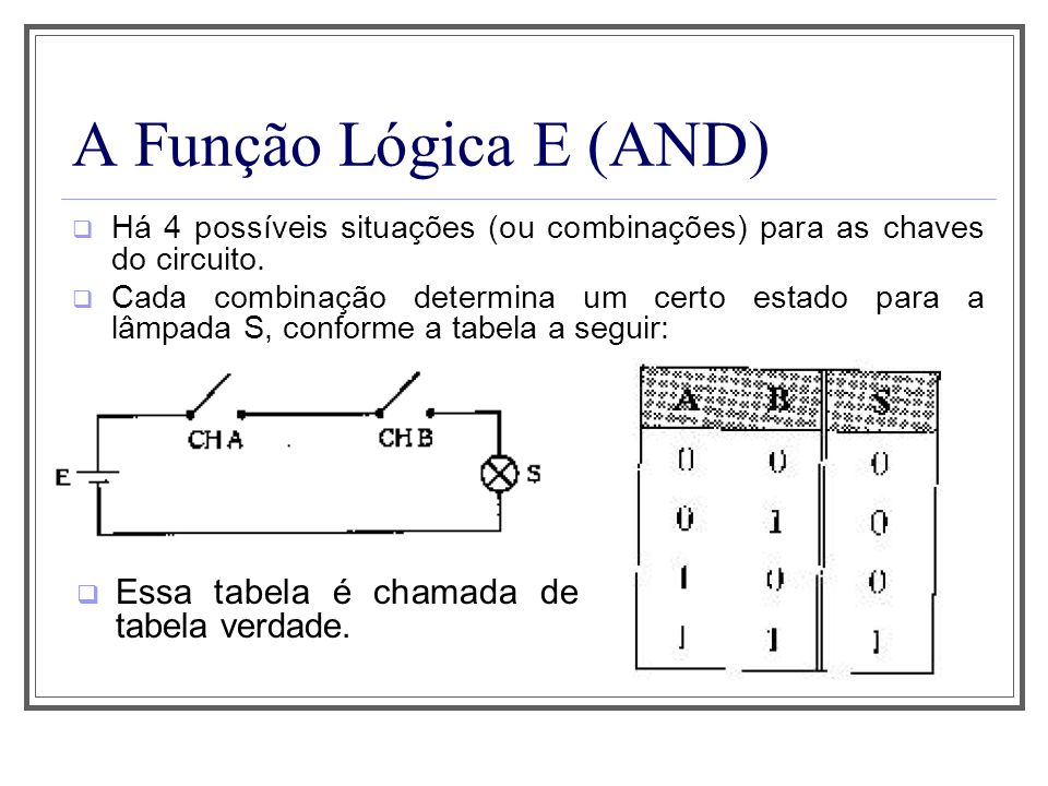 A Função Lógica E (AND) Há 4 possíveis situações (ou combinações) para as chaves do circuito. Cada combinação determina um certo estado para a lâmpada