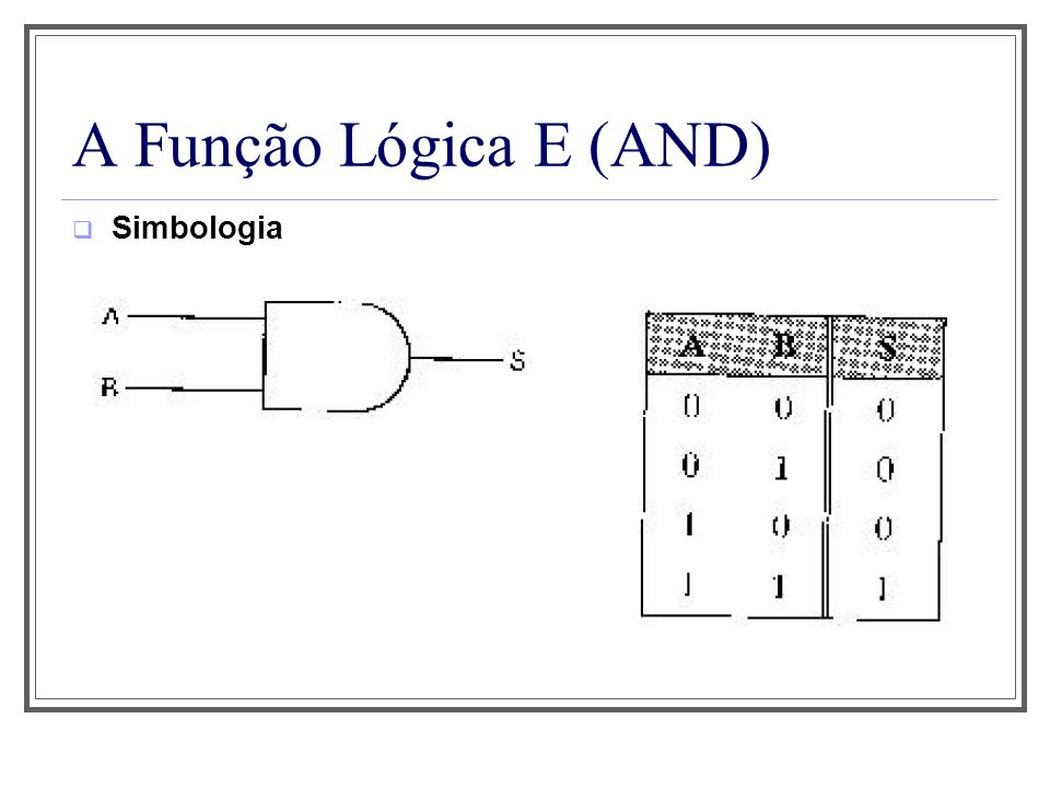 A Função Lógica E (AND) Simbologia Observe que o número de situações possíveis é 2 N, onde N é o número de variáveis de entrada.
