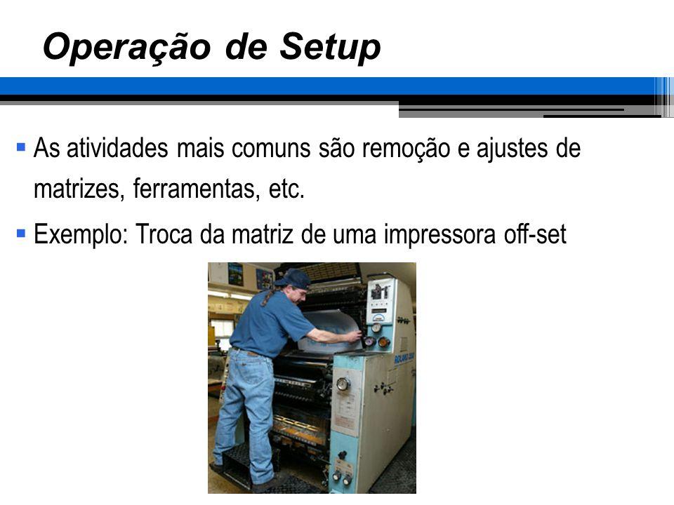 Operação de Setup As atividades mais comuns são remoção e ajustes de matrizes, ferramentas, etc. Exemplo: Troca da matriz de uma impressora off-set