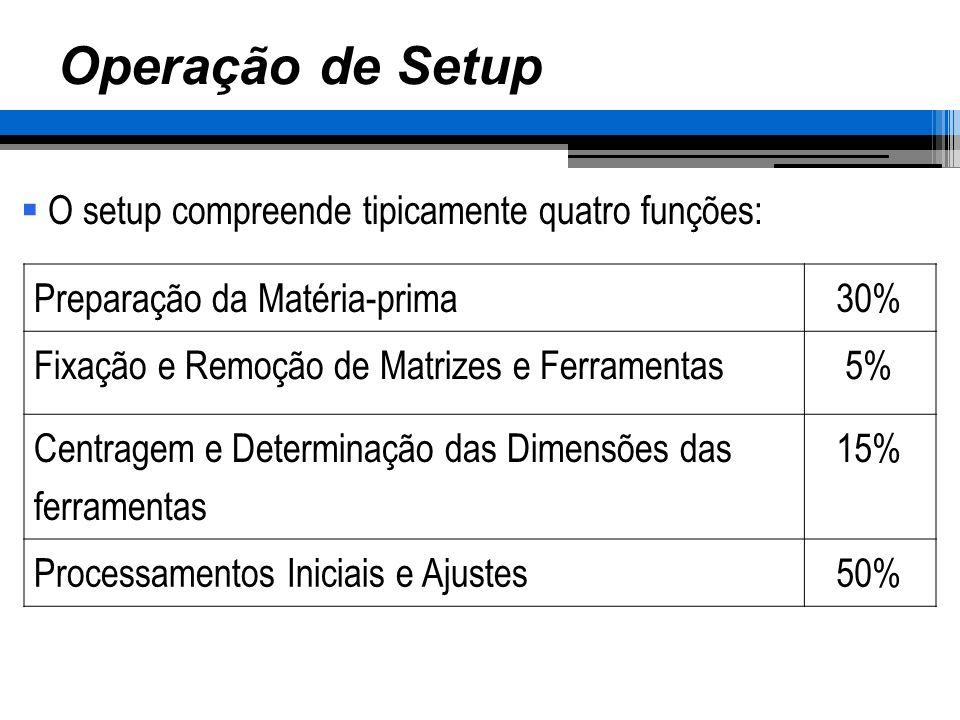 Operação de Setup O setup compreende tipicamente quatro funções: Preparação da Matéria-prima30% Fixação e Remoção de Matrizes e Ferramentas5% Centrage
